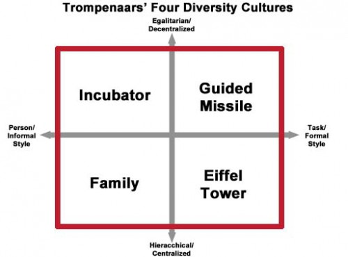 Trompenaars Cultural Dimensions