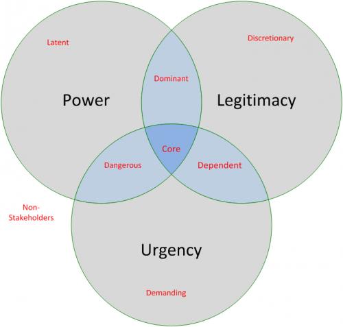 Four Types of Stakeholder Power
